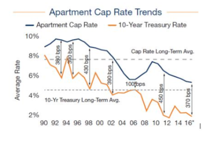 MFU Cap Rates Should Expand By 80-100 bps